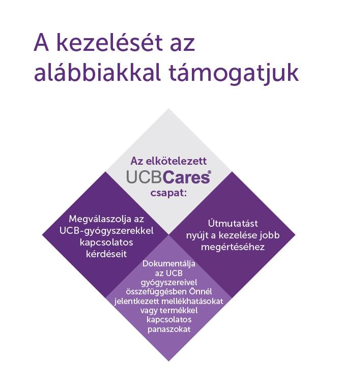Információ a UCBCares szolgáltatásról